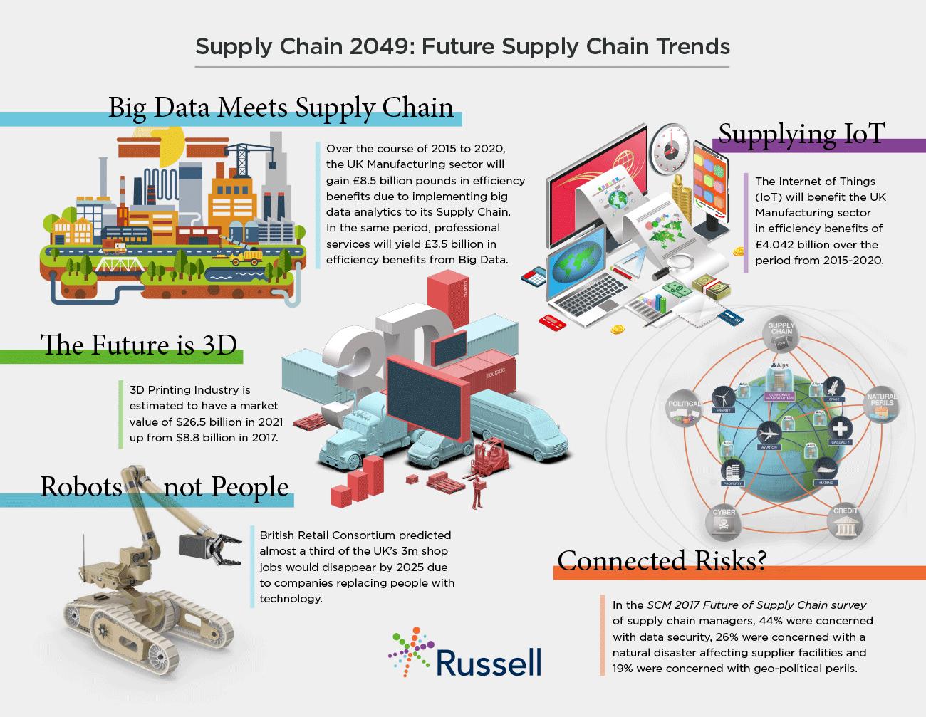 Supply Chain 2049: Future Supply Chain Trends